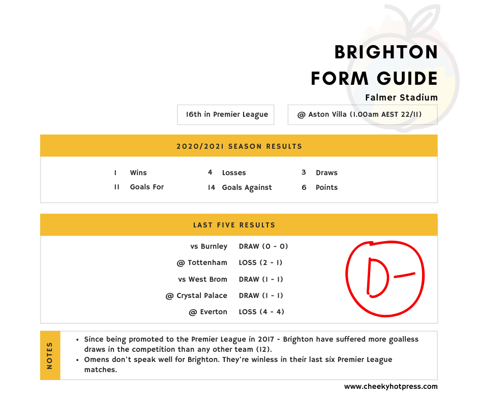 Brighton Premier League Form Guide as at 19 November